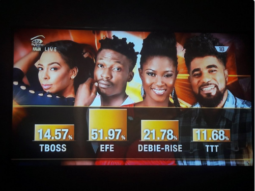 Efe is most popular housemate of Big Brother Naija | TheCable.ng
